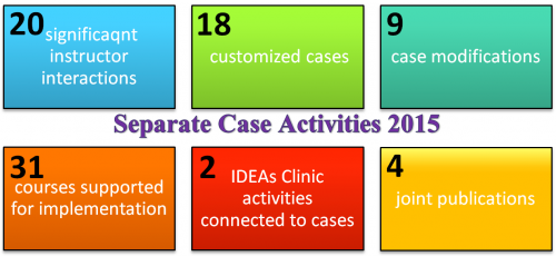 summary of separate case material 2015
