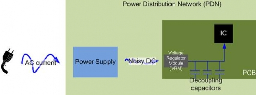 Simple power distribution network block diagram