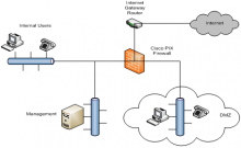 Cisco PIX Sample Network Configuration