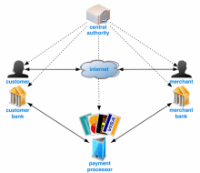 Bitcoins operation block diagram