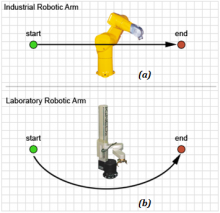 Comparison of motion between opposite points for (a) typical industrial arm, and (b) typical laboratory arm