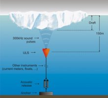 Schematic representation of a mooring with an upward looking sonar