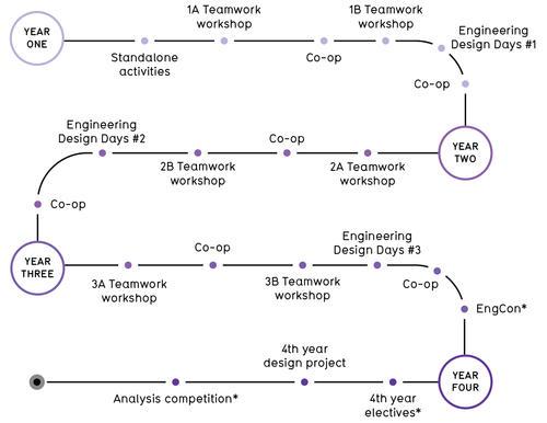Progression through Ideas Clinic activities