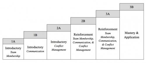 Progression of module topics