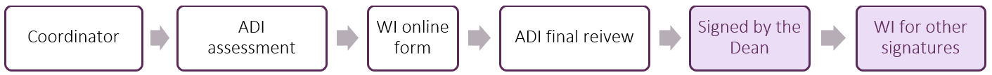 program based MOU workflow