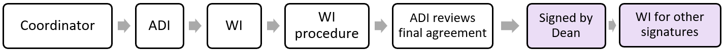 student mobility agreement workflow