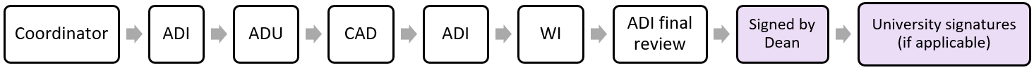 joint program agreement workflow
