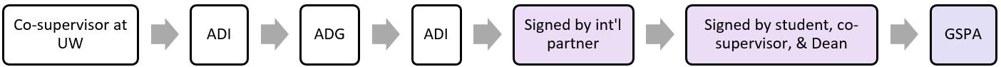 Cotutelle agreement workflow