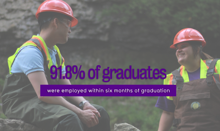 91.8% of graduates were employed within six months of graduation