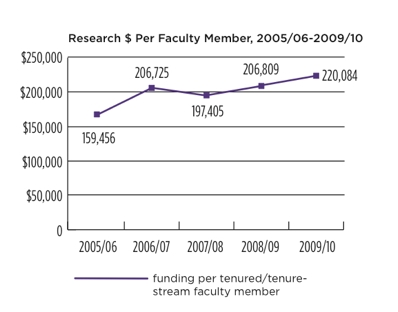 Line graph of research money per faculty member from 2005 to 2010