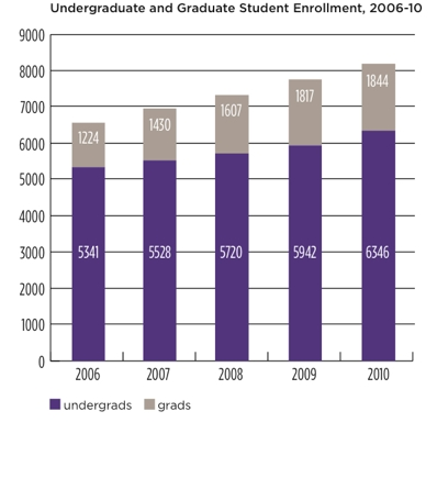 Graph of undergraduate and graduate enrollment from 2006 to 2010