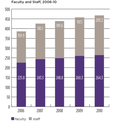 Chart of the number of faculty and staff from 2006 to 2010