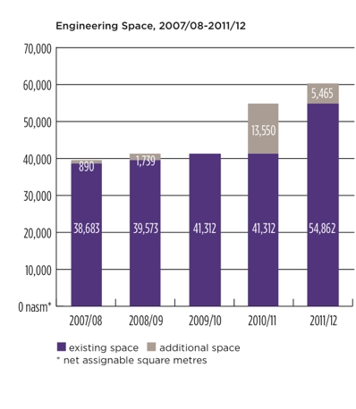 Chart of amount of physical space allocated to engineering from 2007 to 2011