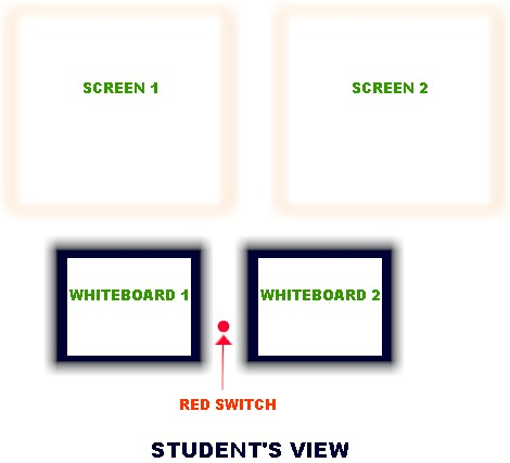Diagram of screens and whiteboards from student perspective