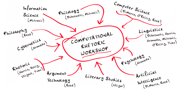 Diagram showing various areas and scholars related to the area of computational rhetoric.