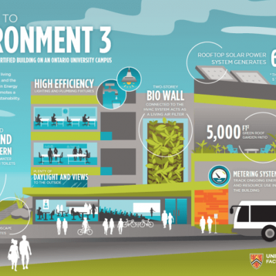 Infographic of EV3 sustainable features.