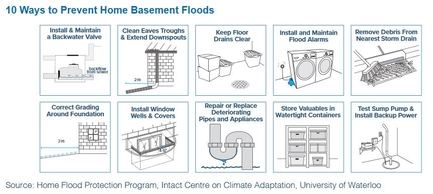 10 ways to reduce flooding graphic