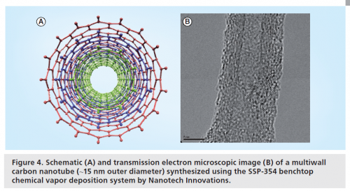 Schematic and EM images of multi walled caron nanotubes.