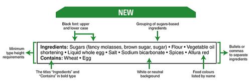 new ingredient list