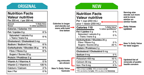 New vs old nutrition food label