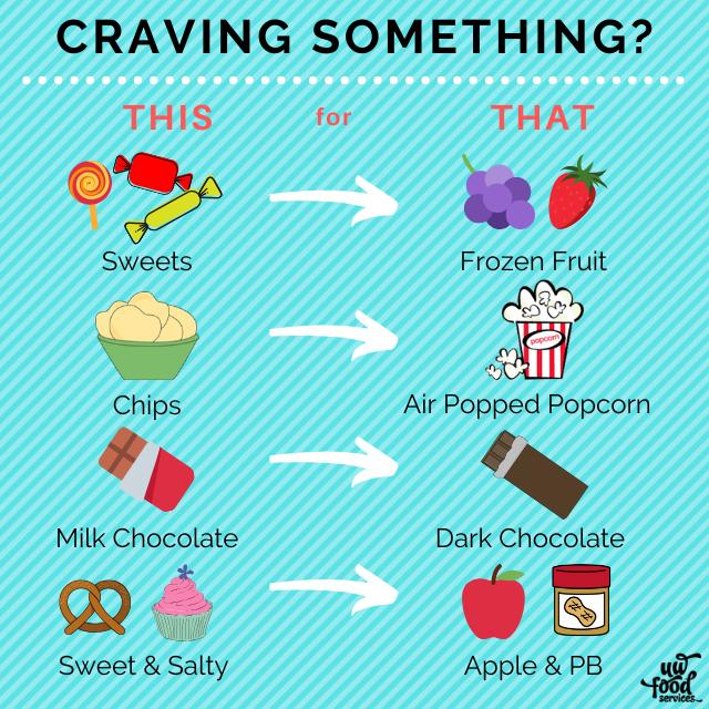 Craving swap options