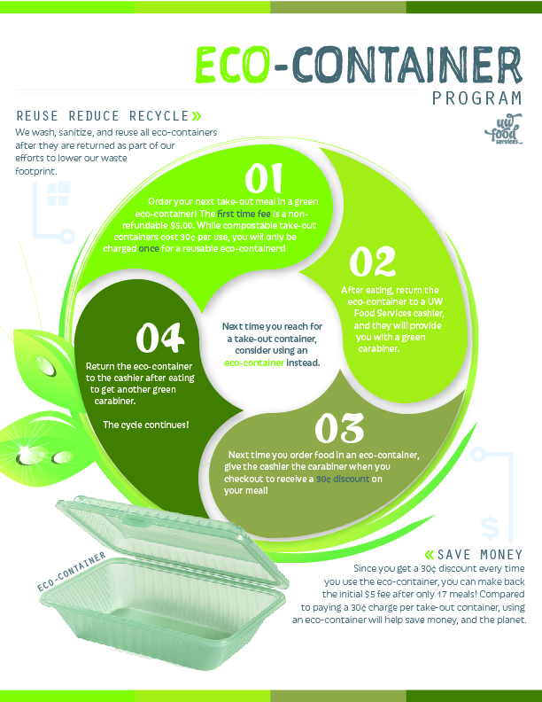Eco-Container Poster with instructions on how the program works.