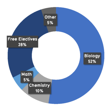 52% biology, 10% chemistry, 5% math, 28% free electives, 5% other