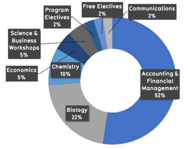 52% Accounting and financial management, 22% biology, 10% chemistry, 5% economics, 5% science and business workshops, 2% program electives, 2% free electives. 2% communications