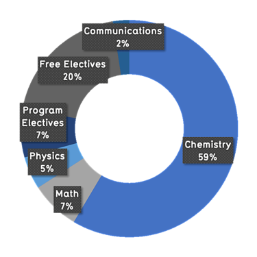 59% Chemistry courses, 27% electives, 7% math, 5% physics, 2% communications courses