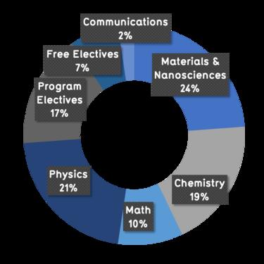 24% materials and nanosciences, 19% chemistry, 10% math, 21% physics, 17% program electives, 7% free, 2% communications