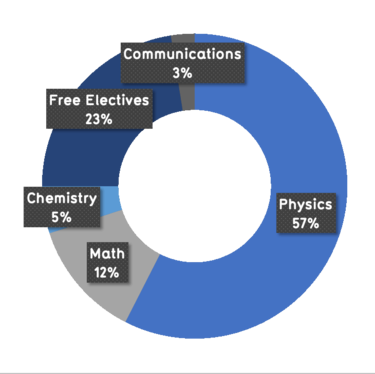 57% physics, 12% math, 5% chemistry, 23% free electives, 3% communications