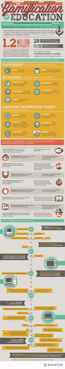Infographic about gamification in education