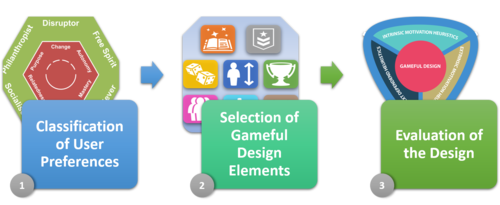 Gustavo's Gameful Design Heuristic