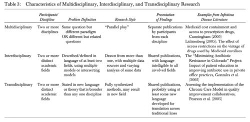 Chart of interdisciplinary