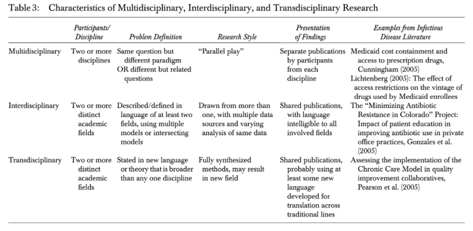 Interdisciplinary Chart