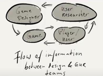 Flow of information between design and GUR teams