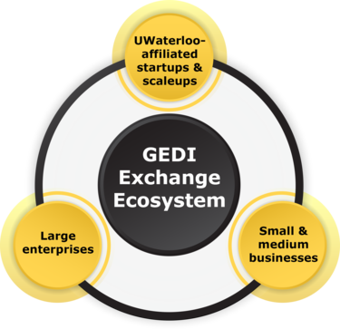 GEDI Exchange ecosystem UWaterloo affiliated start up and scaleups Large enterprises and small and medium businesses