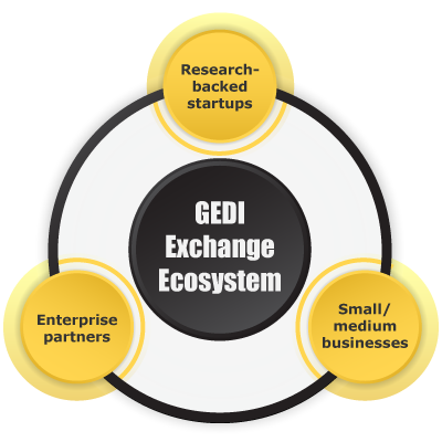 Infographic with large circle in centre with the words GEDI Exchange, three circles surrounding with words research-backed startups, enterprise partners, and local small/medium businesses