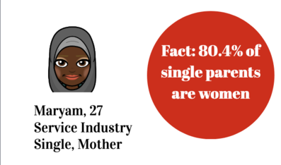 """Image of text that says """"80% of single parents are women"""" plus an illustration that reads Maryam, 27, Service industry and singe mother."""