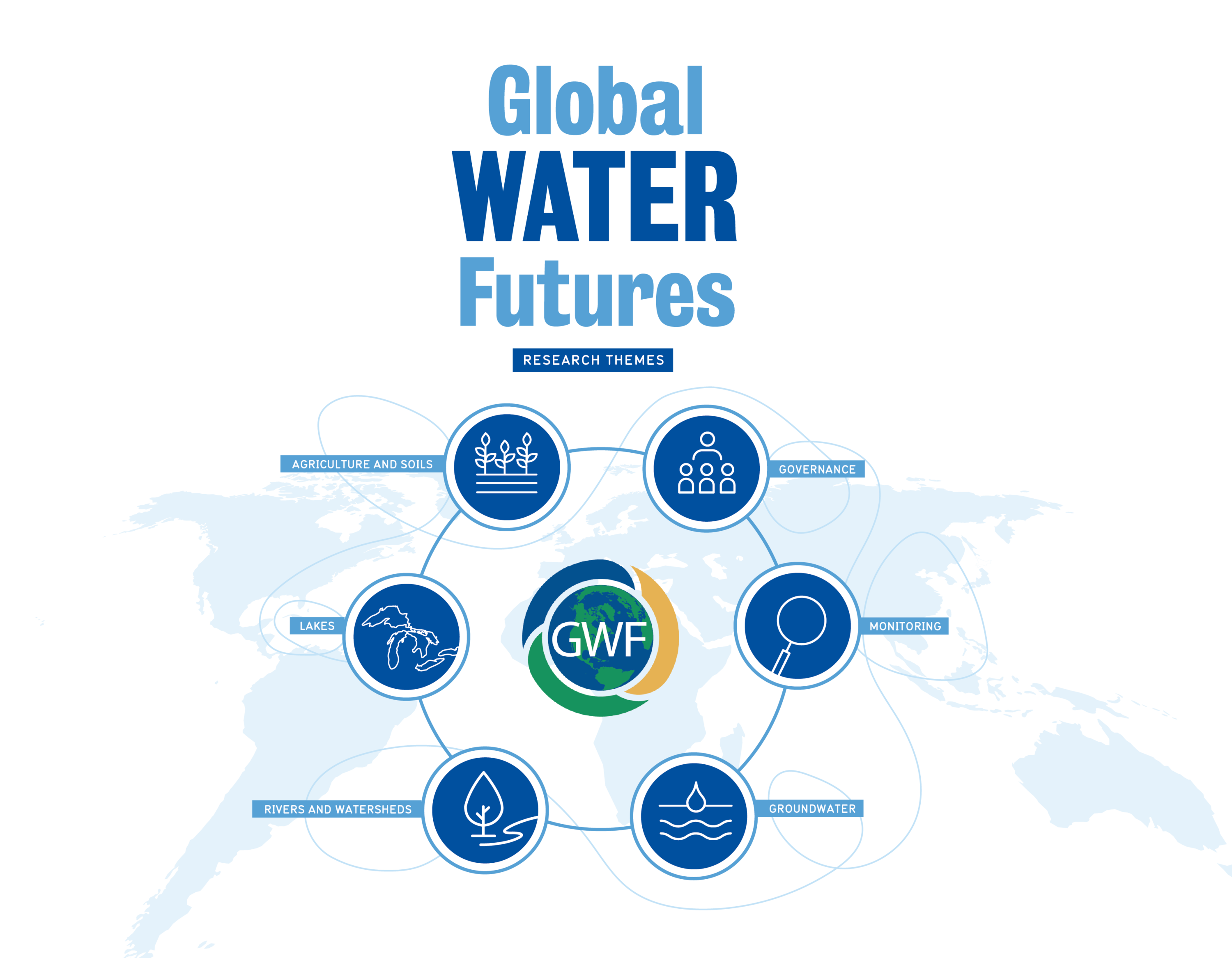 Global Water Futures infographic