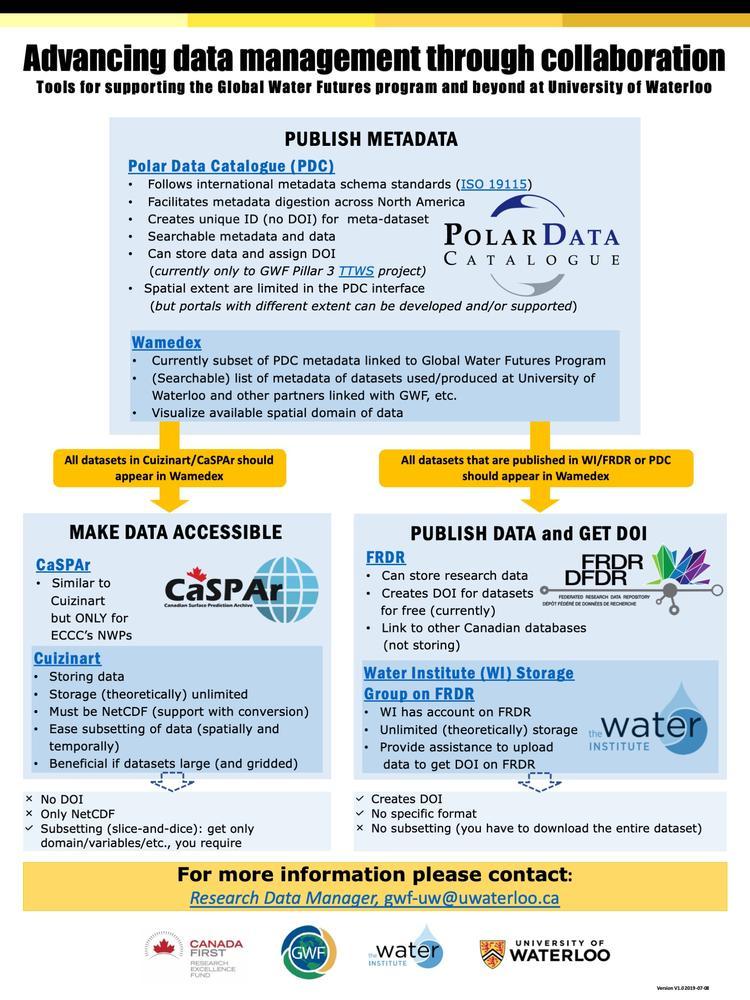 Research | Global Water Futures | University of Waterloo