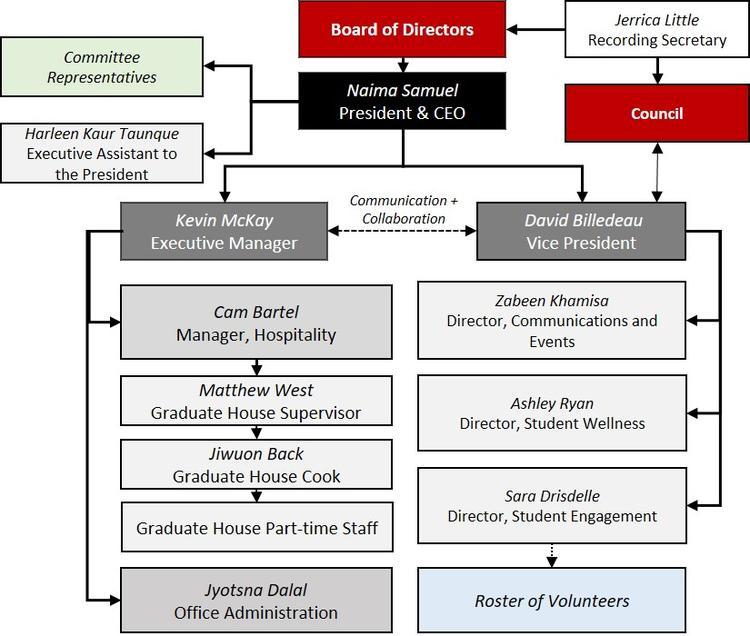 GSA organizational chart