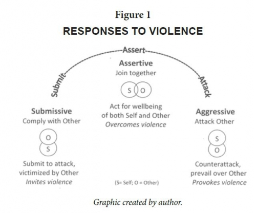 Responses to Violence