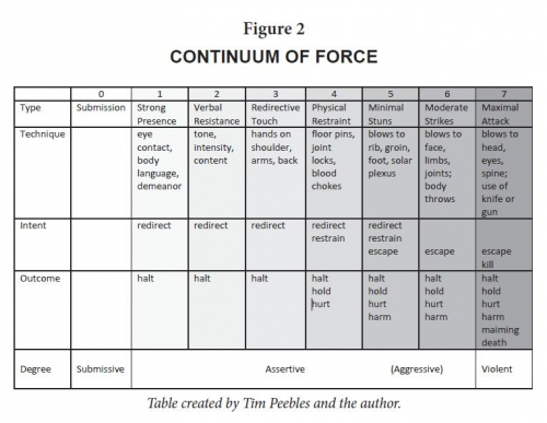 Continuum of Force