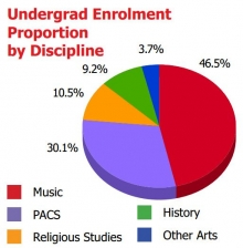46.5% is in Music, 30.1% is in PACS, 10.5% is in Religious Studies, 9.2% is in History, and 3.7% is in other arts.