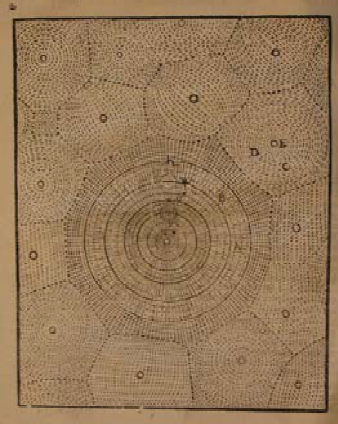 Depiction of Cartesian vortex that makes up the Earth's solar system and other vortices surrounding the solar system in Dirk Rembrandtsz. van Nierop, Nederduytsche Astronomia, 1658. University of Amsterdam Library. This book was formerly from the Library of the Amsterdam United Mennonite Church.