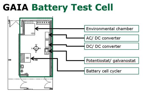 GAIA Battery test cell layout