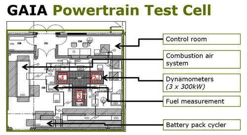 GAIA Powertrain test cell layout