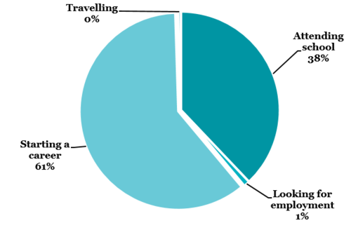 61% of our graduates are starting a career, 38% are attending school, 1% are looking for employment and 0% are travelling