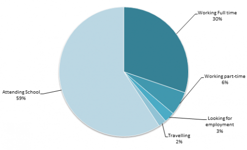 Pie chart showing AHS Class of 2012 pursuits after graduation. The wedges and their percentages are Attending school – 59%, Working full time – 30%, Working part-time – 6%, Looking for employment – 3%, Travelling – 2%.